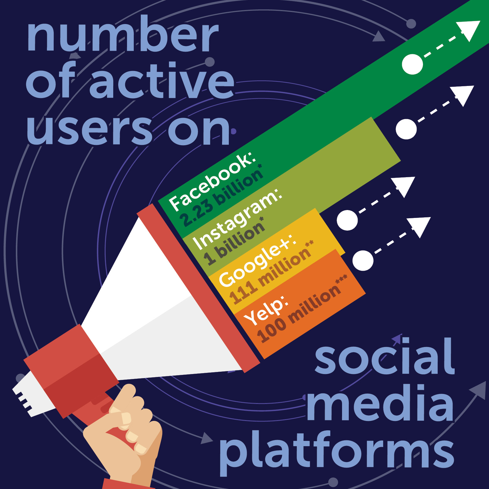 Number Active Users On Social Media Platforms